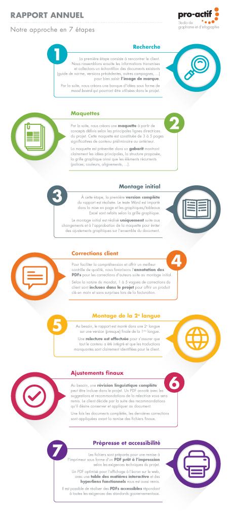 Approche: Comment créer un rapport annuel