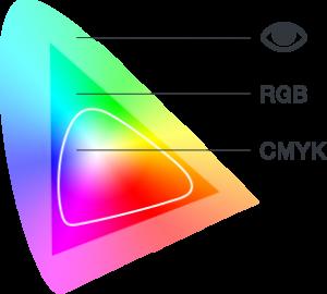 Écart des couleurs