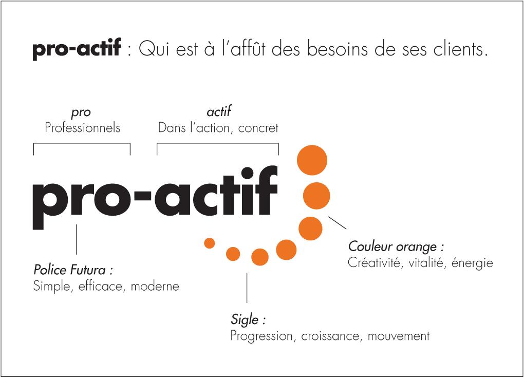 Pro-Actif: Qui est à l'affût des besoins de ses clients.